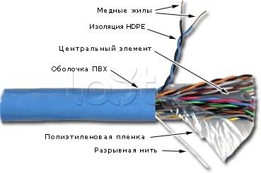 TWT TWT-5EUTP25 (305 м) , Кабель UTP, 25 пар, Кат. 5e, синий 5EUTP25 TWT (305 м)